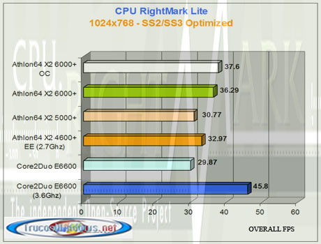 AMD Athlon 64 X2 6000+   CPU RightMark Lite
