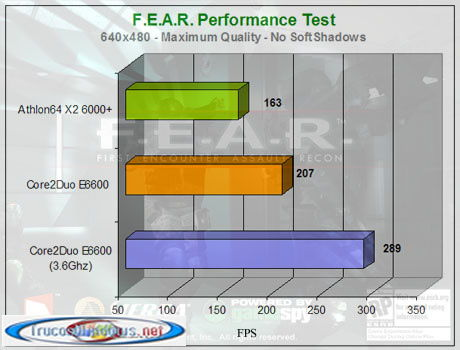 AMD Athlon 64 X2 6000+   F.E.A.R – Performance Test